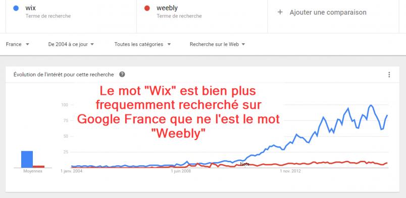 Comparaison entre les volumes de recherche de Wix ou Weebly sur Google France