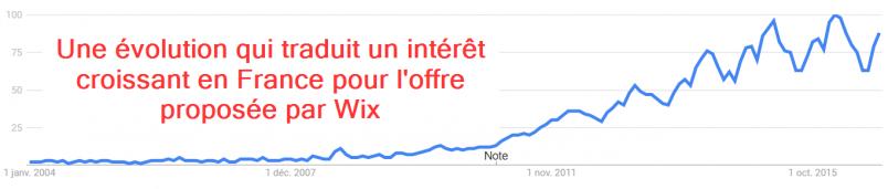 L'évolution de l'intérêt suscité par Wix en France d'après les tendances de Google Trends