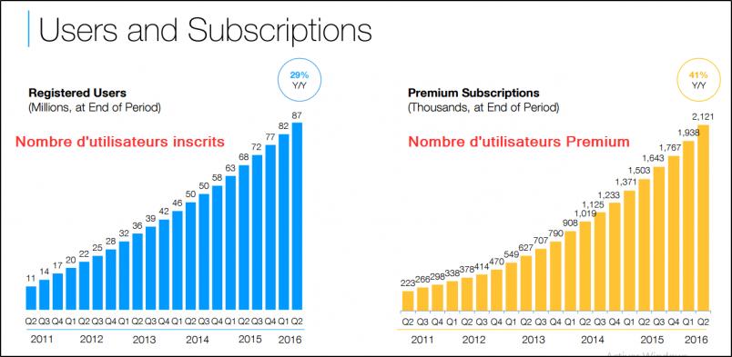 """Evolution du nombre d'utilisateurs et clients """"premium"""" de Wix"""