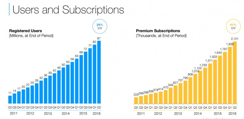Evolution du nombre d'utilisateurs et clients