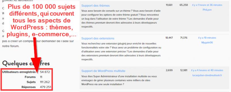 Les nombreux sujets du forum qui regroupe la communauté francophpone de WordPress